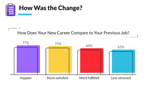 Fordelene ved karriereskifte