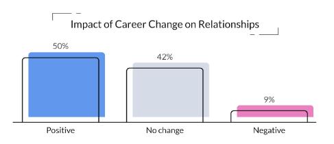 Indvirkning af jobskifte